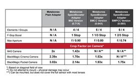 Metabones EF-BMPCC Speed Booster